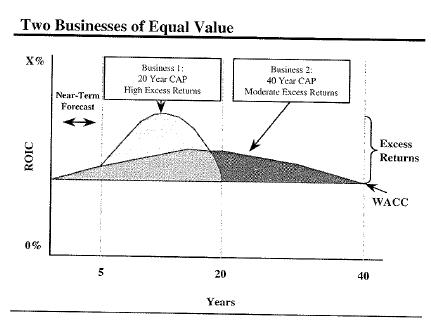 Value- Driver 3