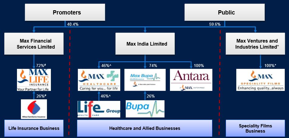 Max India -1