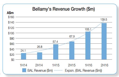 Bellamy-1