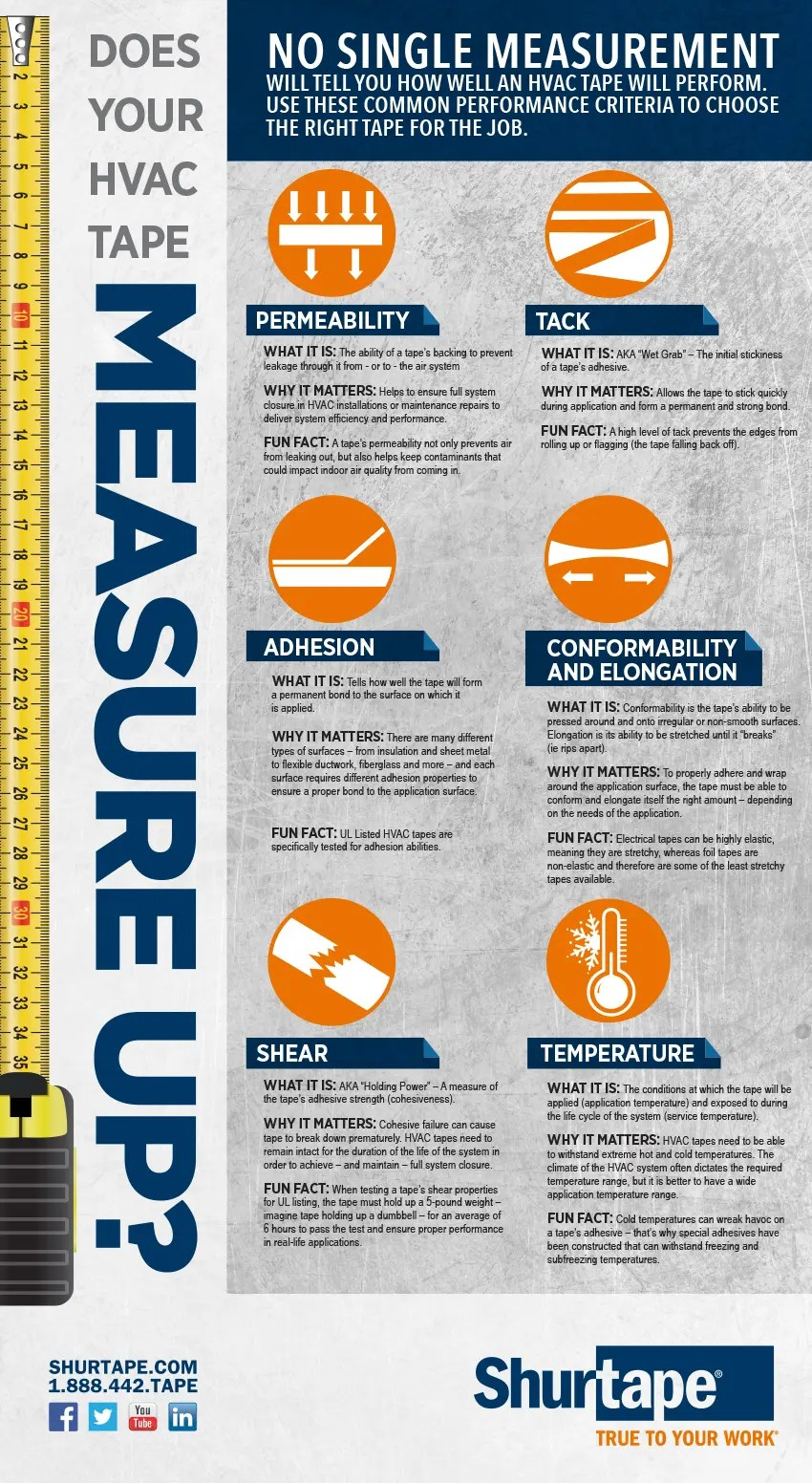 Does your HVAC tape measure up?