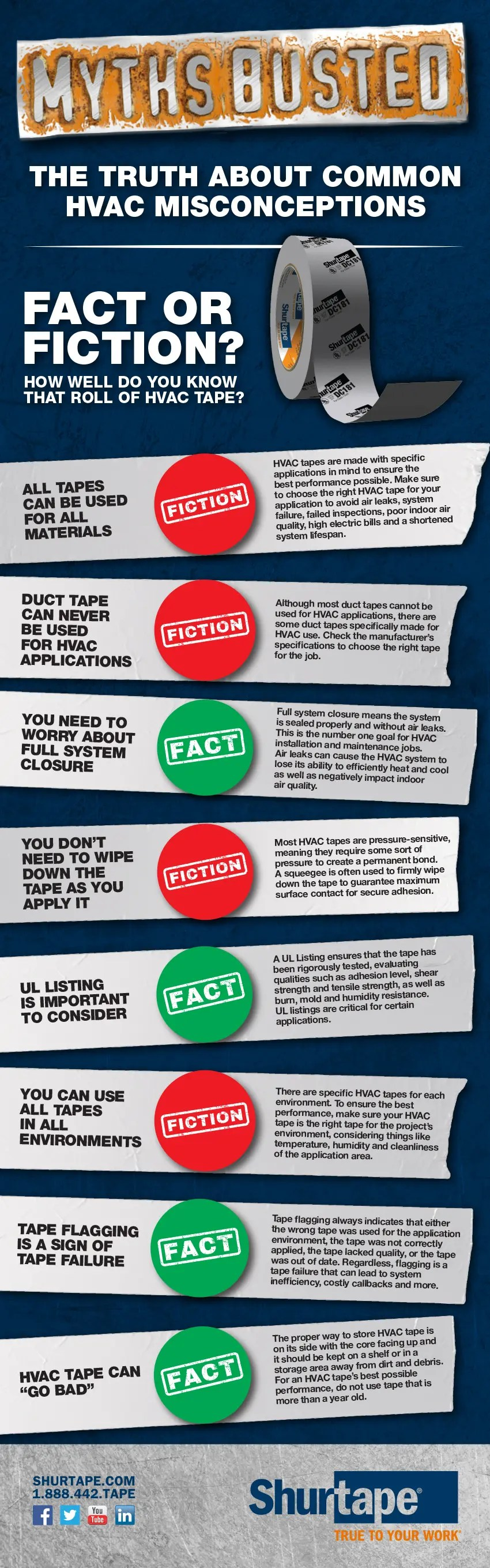 HVAC Tape Myths Busted