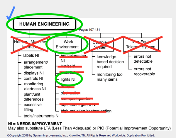 In science and engineering, root cause analysis (rca) is a method of problem solving used. Is Human Error A Root Cause Find Out Here