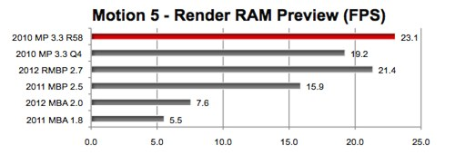 The MacBook Pro with Retina display offers exceptional performance that is more affordable than a Mac Pro, according to Bare Feats benchmarks.