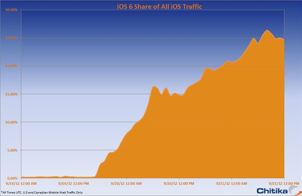 iPhone 5 is huge hit. Yet, the real action for the vast majority of existing iPhone, iPod touch and iPad owners is the software — iOS 6 adoption is soaring.