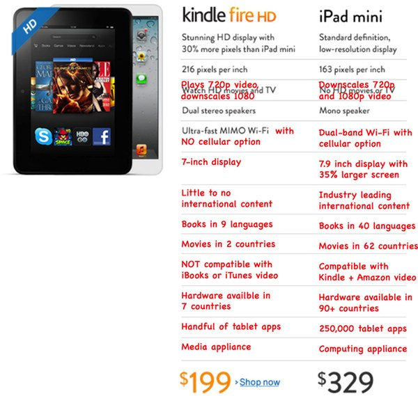 A judicious application of skepticism and a red pen show's the Kindle Fire HD vs iPad mini comparison is anything but lopsided.