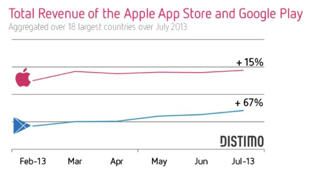 apple store revenue