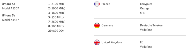 LTE-support-iPhone-5s-iPhone-5c-EE-and-Vodafone-in-UK-