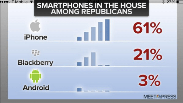 iPhone most popular among Republicans
