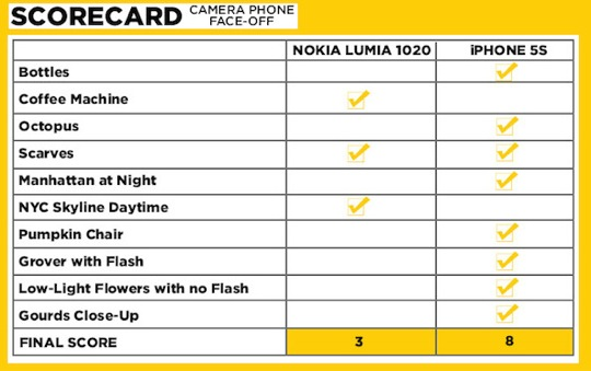Lumia-1020-vs-iphone-5s-camera