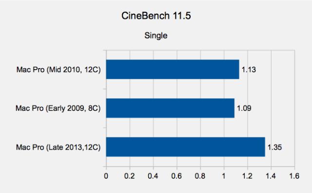 Mac Pro 2013 CineBench 11.5 Single Results