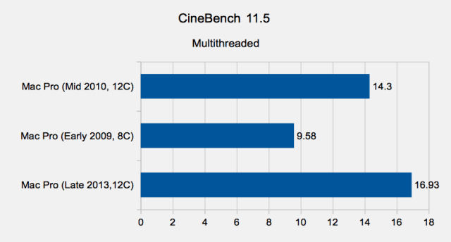 Mac Pro 2013 Review CineBench 11.5 Multi Results