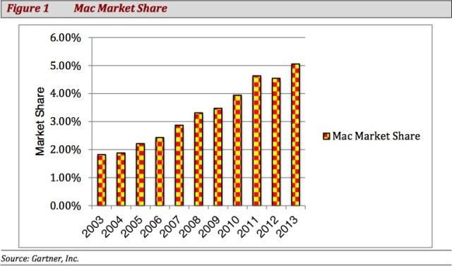 Mac Sales Mac Market Share