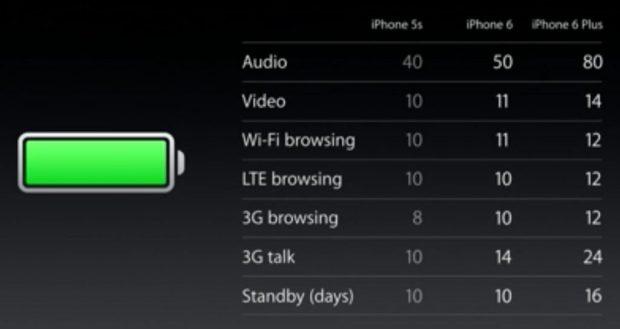 battery-iphone-5s-vs-iphone-6-vs-iphone-6-plus