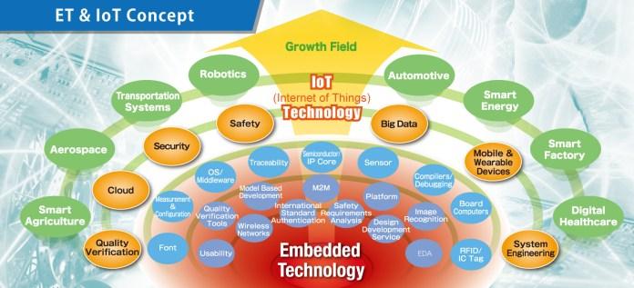 InternetofThings-technology