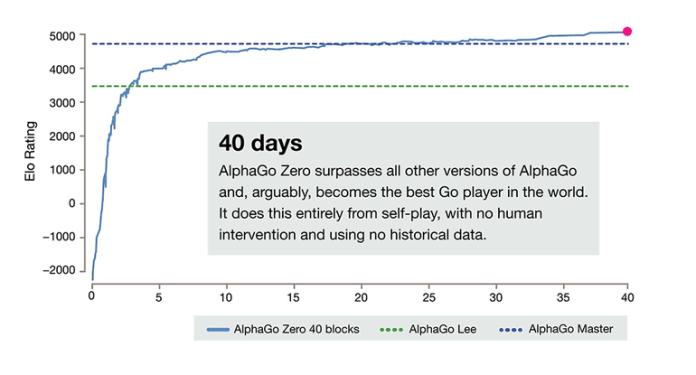 Alpha Go Zero