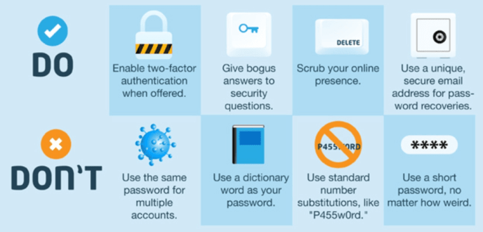 An image of strong passwords to secure a website.