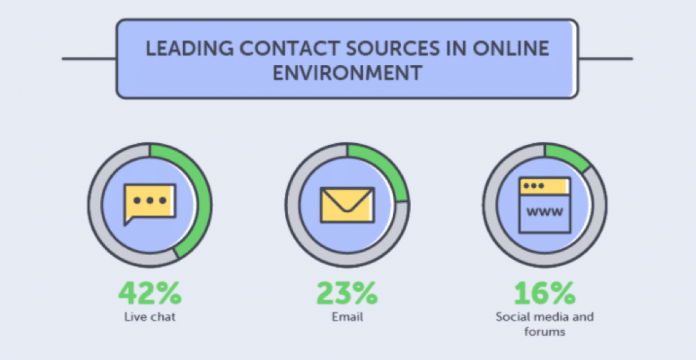 contact source