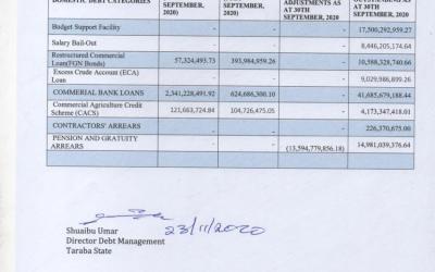 Taraba Domestic Debt Data