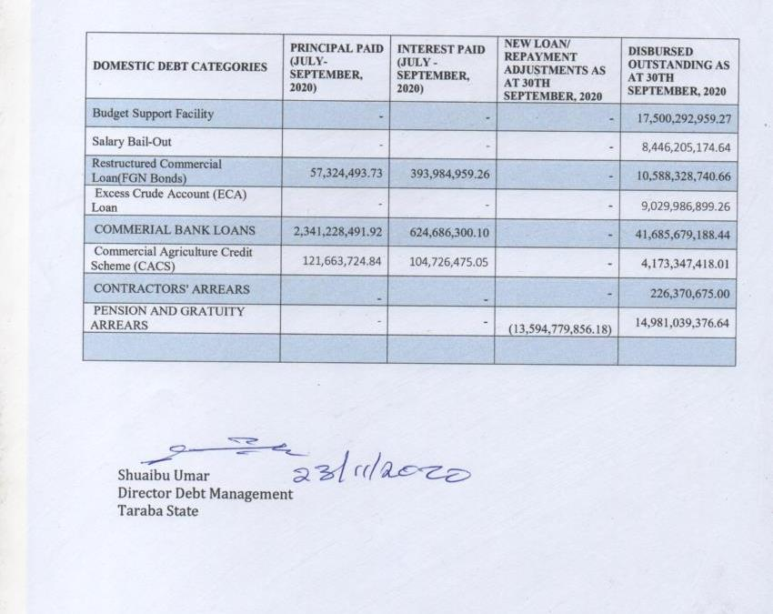 Taraba Domestic Debt Data for Third Quarter 2020