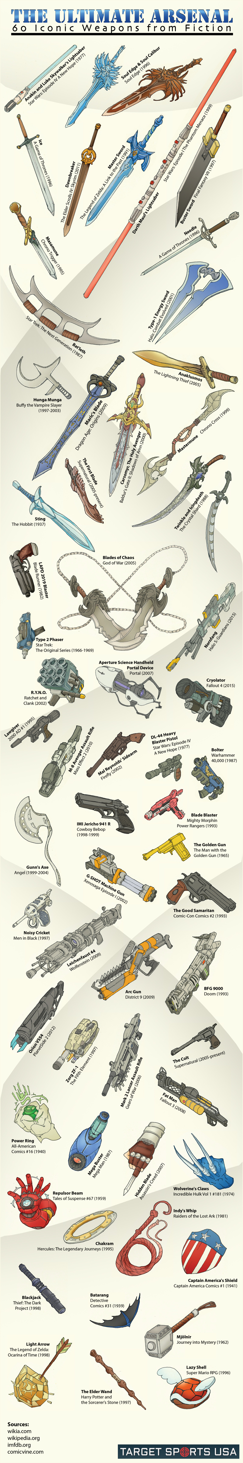 The Ultimate Arsenal: 60 Iconic Weapons from Fiction - TargetSportsUSA.com - Infographic