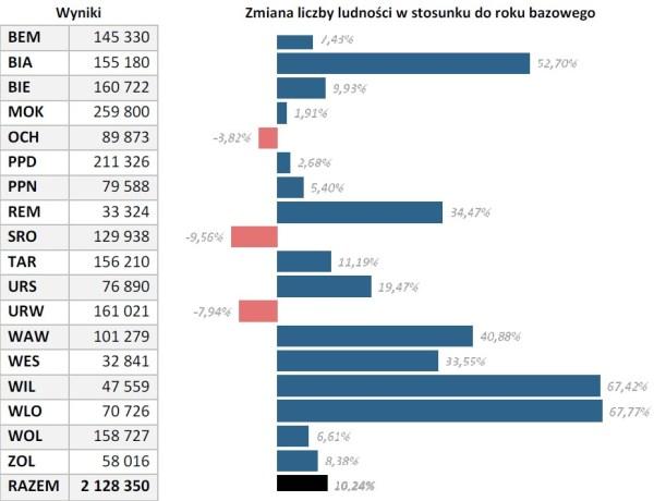źródło: analiza CH2M HILL dla Tramwajów Warszawskich
