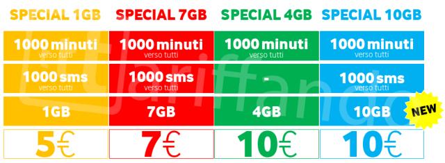 Vodafone special winback giugno