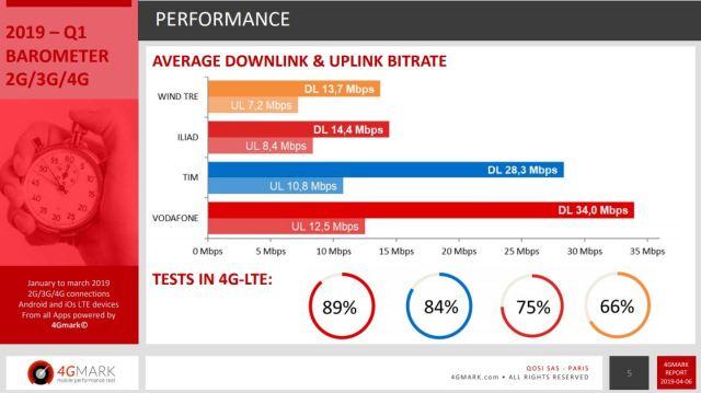 comparazione 4G mark italia