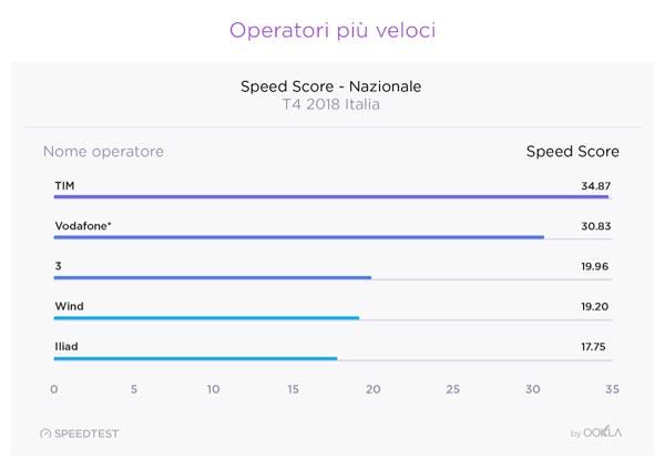 speedscore italia