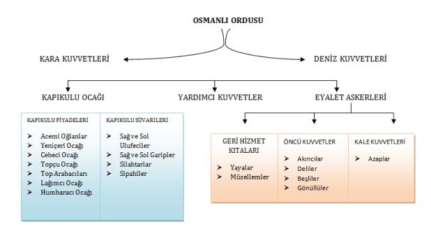osmanli.ordusu