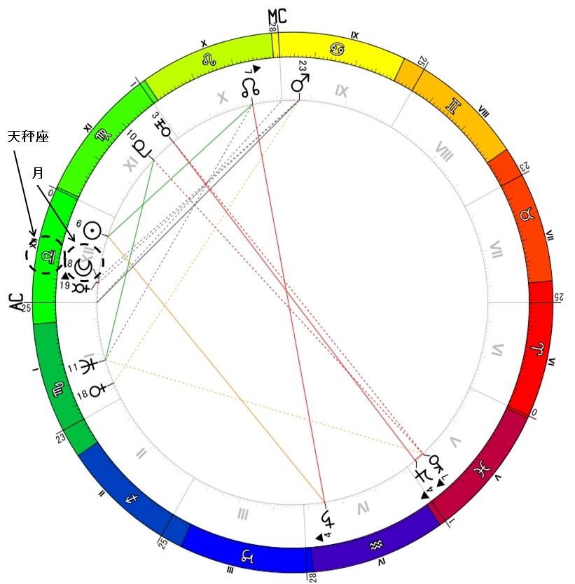 ネイタル図月の説明