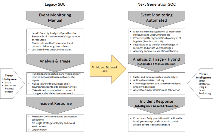 The Rise of Next Generation Security Operation Center (NG-SOC