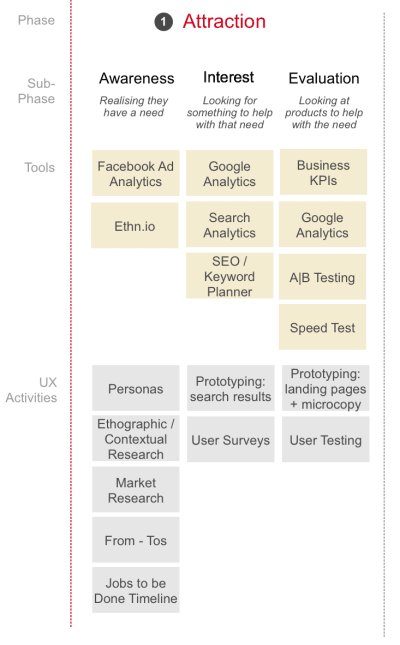 An overview of tools and activities to use to improve the UX during the attraction phase.