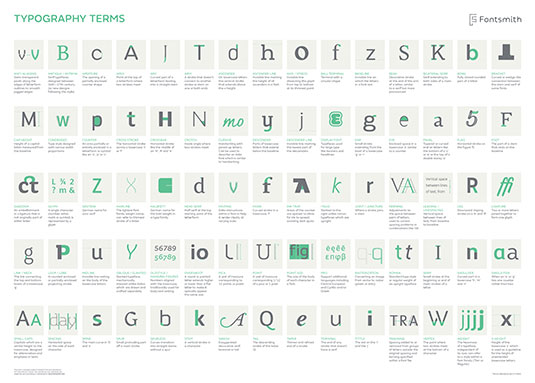 The best infographics: A-Z of typography