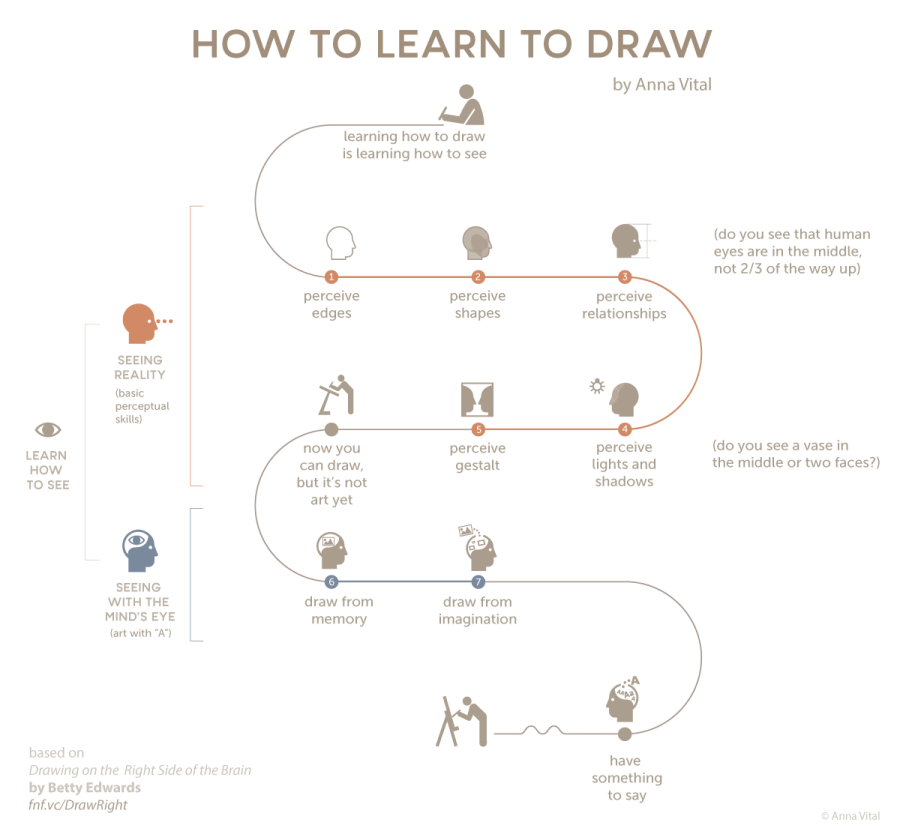 The best infographics: How to draw