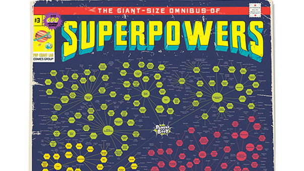 The best infographics: Superpowers