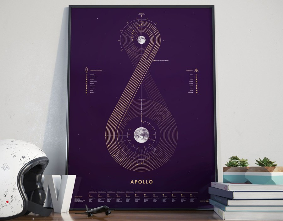 The best infographics: Apollo missions