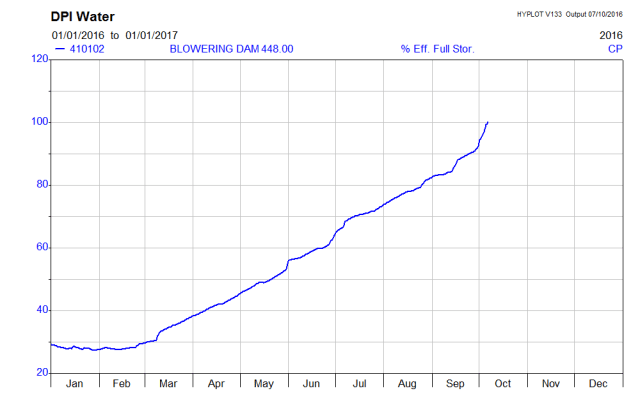 Blowering has risen to its capacity.