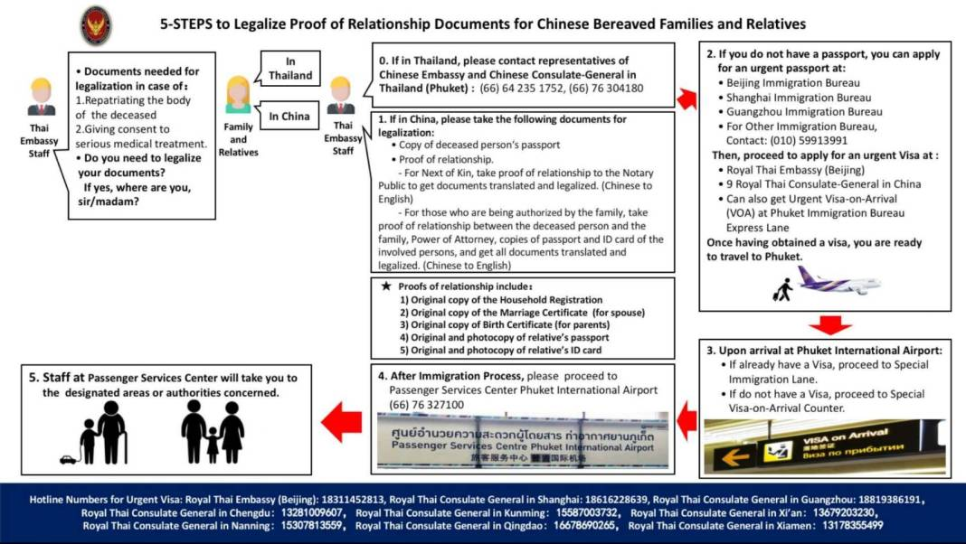 5 Steps to Legalise Proof of Relationship Documents English