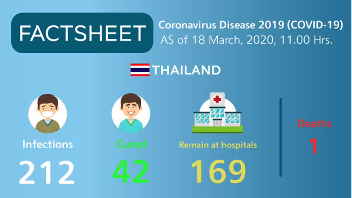 Coronavirus Disease 2019 (COVID-19) situation in Thailand as of 18 March 2020, 11.00 Hrs.