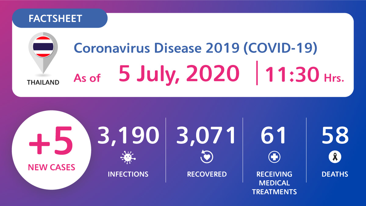 , Coronavirus Disease 2019 (COVID-19) situation in Thailand as of 5 July 2020, 11.30 Hrs., For Immediate Release | Official News Wire for the Travel Industry