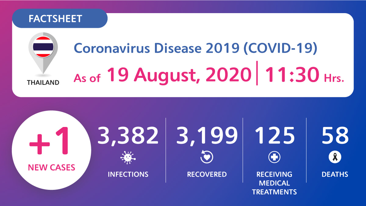 Coronavirus Disease 2019 (COVID-19) situation in Thailand as of 19 August 2020, 11.30 Hrs.