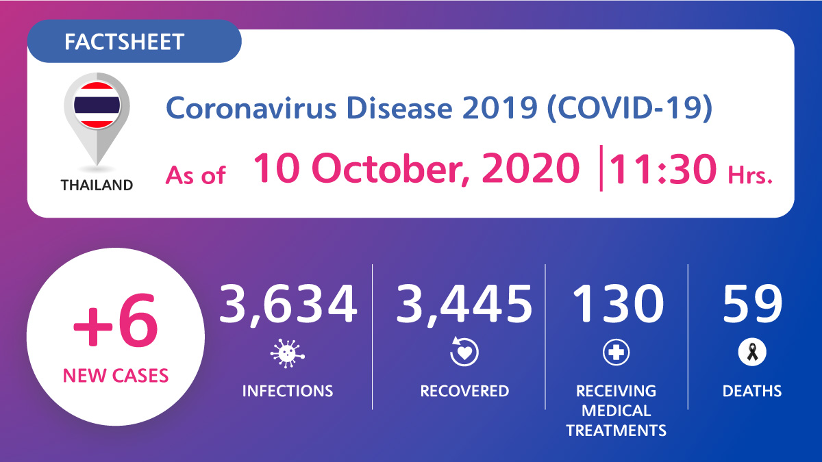 , Coronavirus Disease 2019 (COVID-19) situation in Thailand as of 10 October 2020, 11.30 Hrs., For Immediate Release | Official News Wire for the Travel Industry