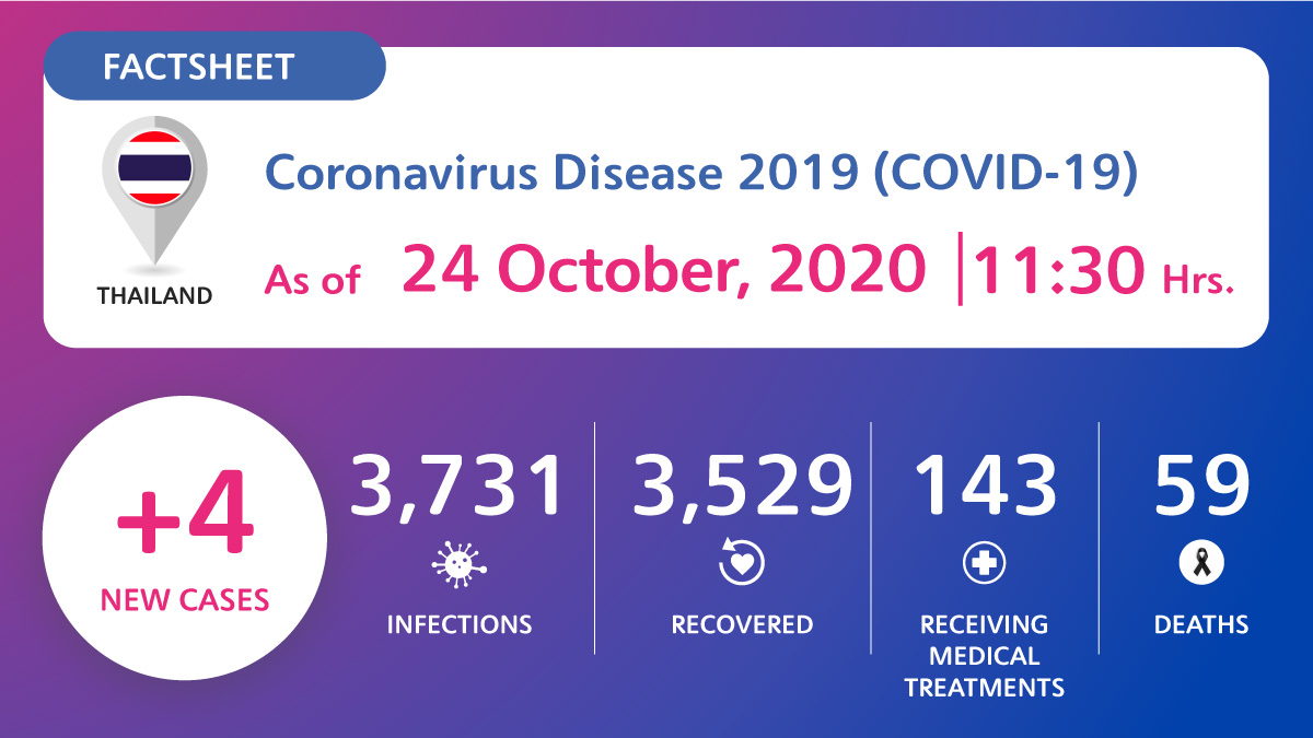 , Coronavirus Disease 2019 (COVID-19) situation in Thailand as of 24 October 2020, 11.30 Hrs., For Immediate Release | Official News Wire for the Travel Industry