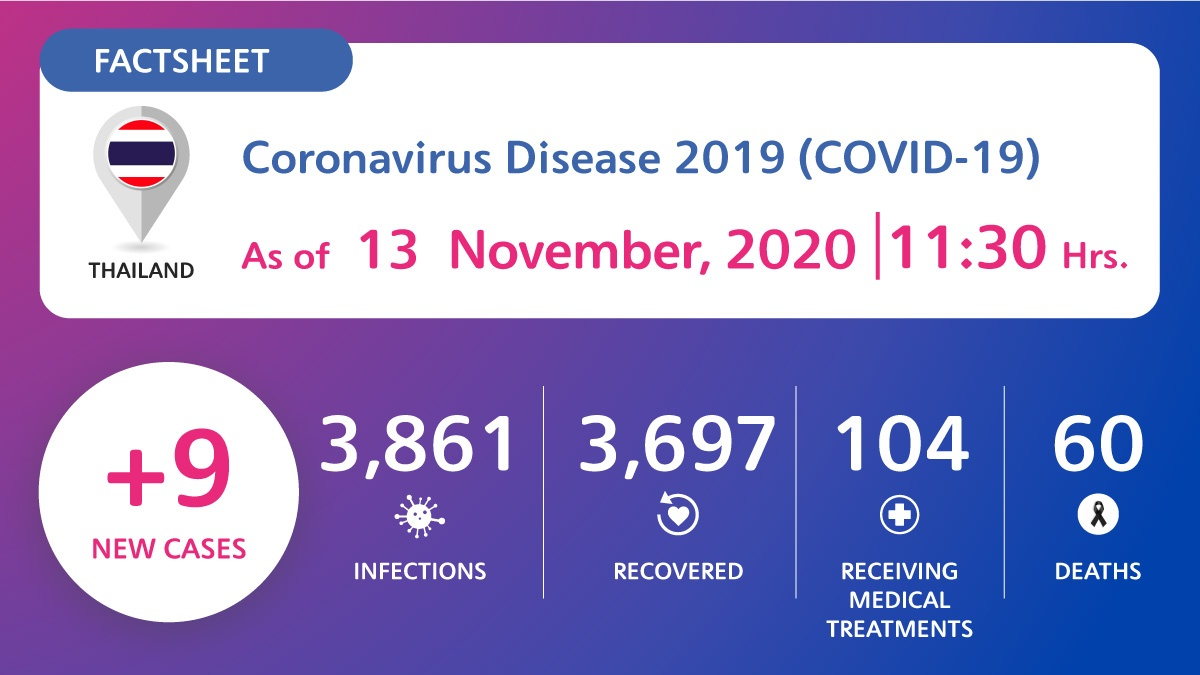 , Coronavirus Disease 2019 (COVID-19) situation in Thailand as of 13 November 2020, 11.30 Hrs., For Immediate Release | Official News Wire for the Travel Industry