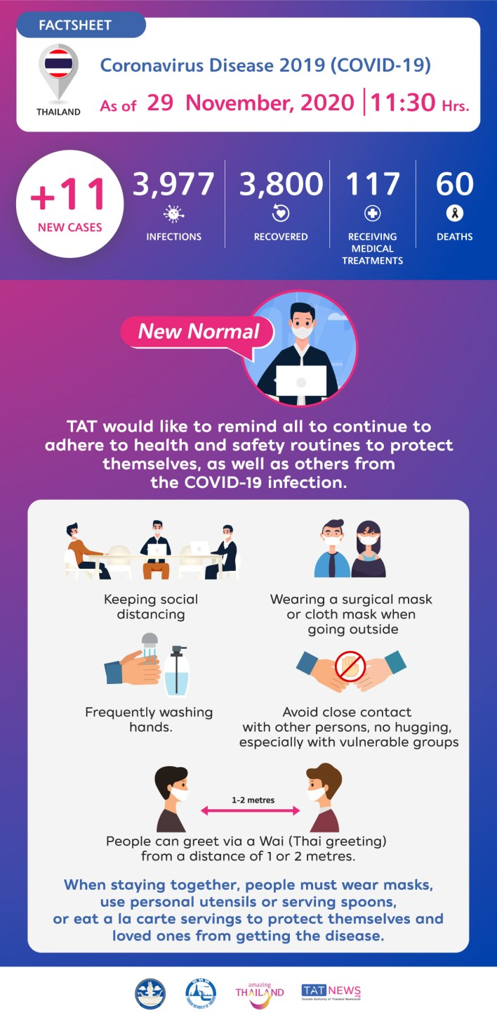 Coronavirus Disease 2019 (COVID-19) situation in Thailand as of 29 November 2020, 11.30 Hrs.