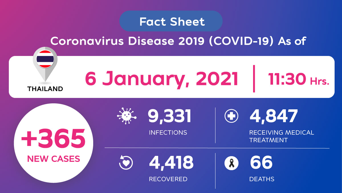 Coronavirus Disease 2019 (COVID-19) situation in Thailand as of 6 January 2020, 11.30 Hrs.
