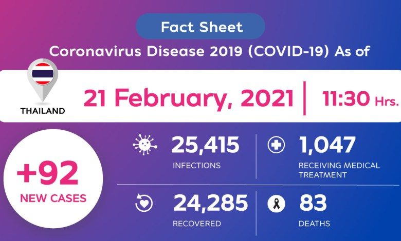 Coronavirus Disease 2019 (COVID-19) situation in Thailand as of 21 February 2020, 11.30 Hrs.
