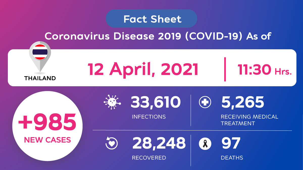 Coronavirus Disease 2019 (COVID-19) situation in Thailand as of 12 April 2021, 11.30 Hrs.