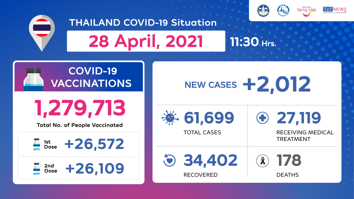 Thailand COVID-19 Situation as of 28 April, 2021, 11.30 Hrs.