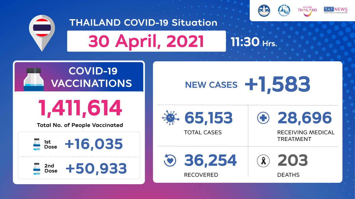 Coronavirus Disease 2019 (COVID-19) situation in Thailand as of 30 April 2020, 11.30 Hrs.